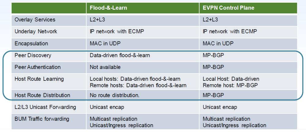 基于EVPN的VxLAN实验– ZCCIE博客