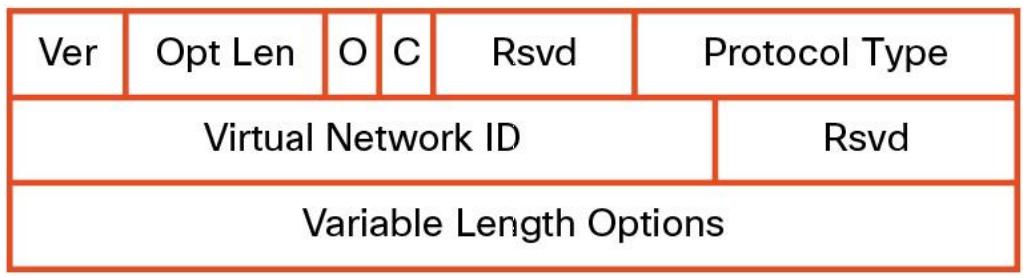 VXLAN逻辑网络创建逻辑第2层网段