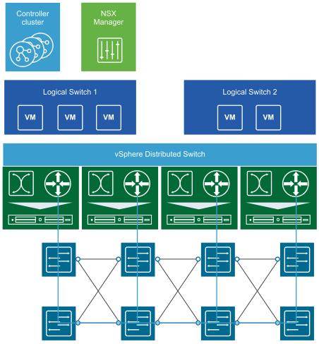 NSX-V中的逻辑交换(VMware提供)