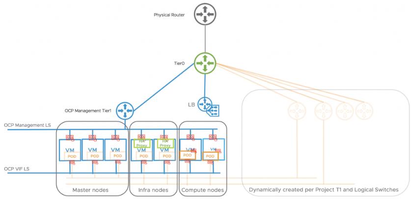 NSX-T与Openshift的集成(图片由VMware提供)